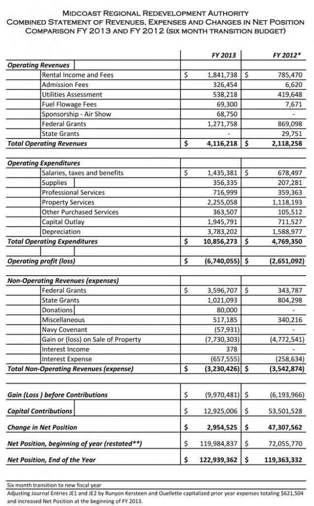 MRRA financial statement