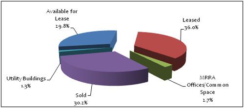 propertychart